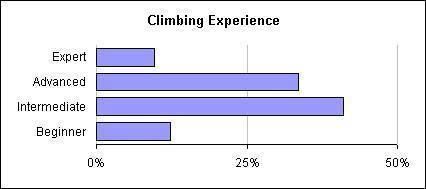 ClimbingBoulder.com User Survey Results