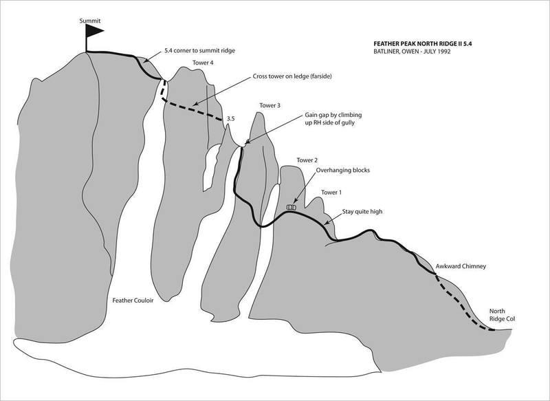 Schematic - North Ridge of Feather Peak