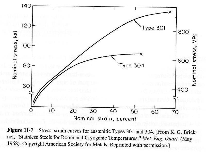 Stress-Strain Curves for SS301/304