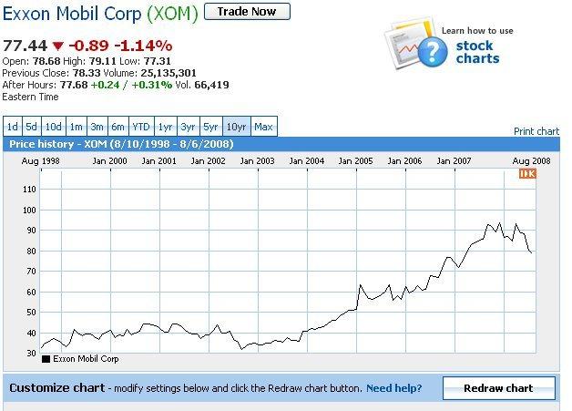 Exxon 10 year