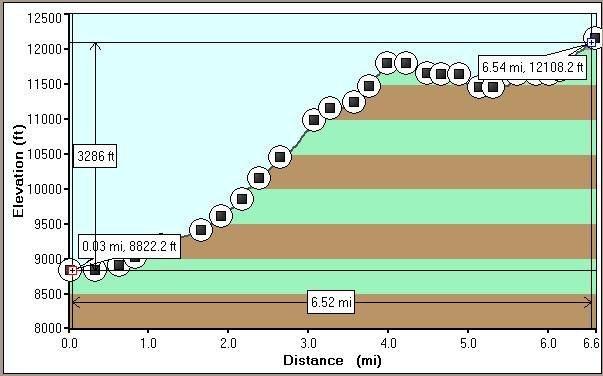Rock Climbing Photo: Hike profile: CO rd77/Second Creek to McCurdy Towe...