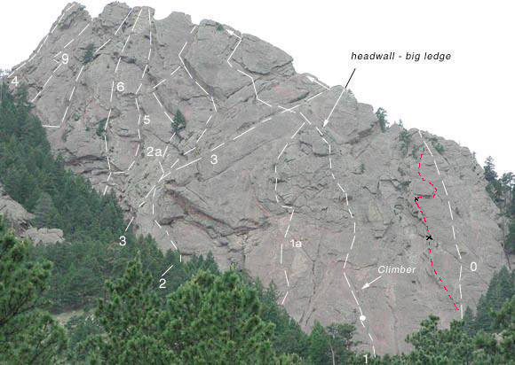 Variation (red) to East Face North Side.