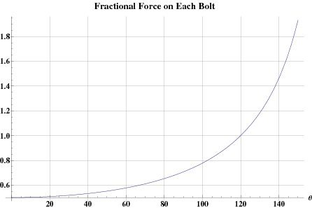 Rock Climbing Photo: Idealized fractional force as a function of angle.