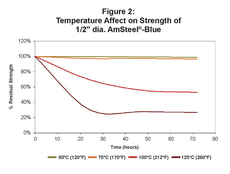 dyneema strength vs temperature