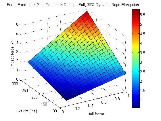 Impact Force vs. Climber Weight and Fall Factor