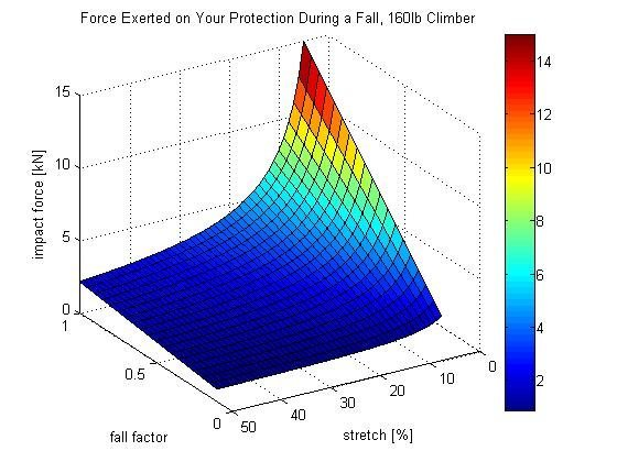 Impact Force vs. Fall Factor and Rope Stretch