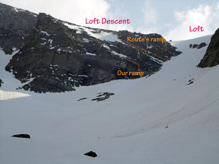 This shows our mistake on the Loft Descent