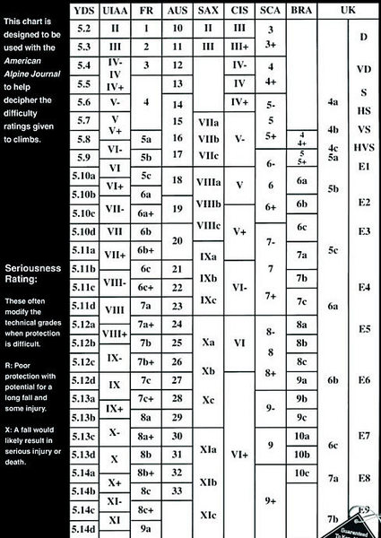Rock Climbing Photo: Used this comparison chart for ratings.
