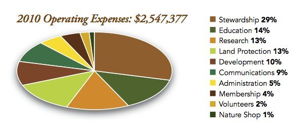 Mohonk Preserve Operating Expenses 2010