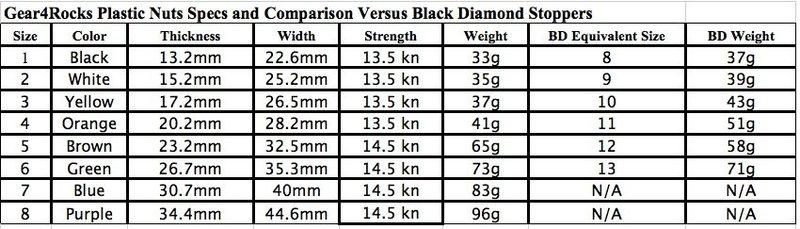 Comparison of Gear4Rocks Plastic Nuts versus Black Diamond Stoppers.