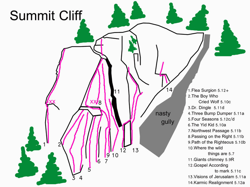 Finally got inspired to add a map of the Summit Cliff. I only put in the routes that have names in the guide book. There are many mystery bolt lines and projects including a few upper pitches and 2 lines to the right of Karmic Realignment that are unfinished and or unclimbed.