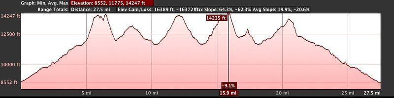 27 miles round trip. 16,400 feet of elevation gain/ loss (Crestones, Challenger/Kit, Humboldt).