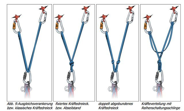 Two Point Belay Examples