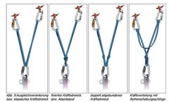 Rock Climbing Photo: Two Point Belay Examples
