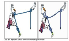 Rock Climbing Photo: Two Point Belay Setups
