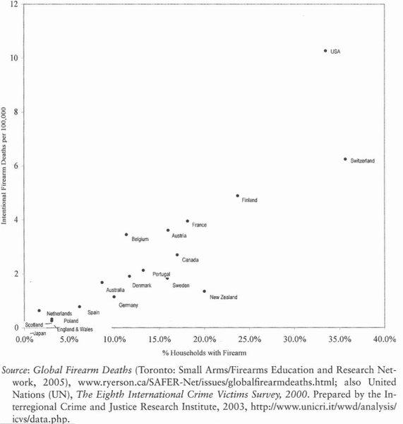 No correlation between gun ownership and gun deaths?