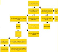 Rock Climbing Photo: fixed pro eval flow chart