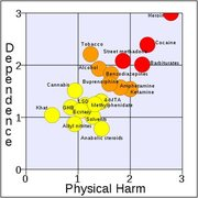 Rock Climbing Photo: Rational scale to assess the harm of drugs