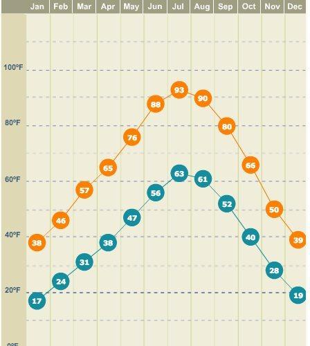 Rock Climbing Photo: GJ monthly temp averages