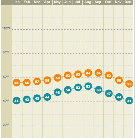 Arcata monthly temp avg