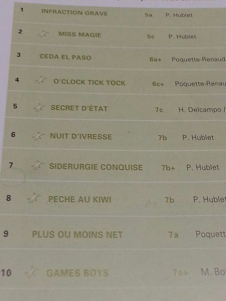 List of climbs at Pucelles.