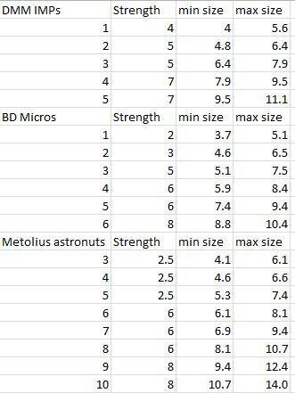 Rock Climbing Photo: imps v micros v astros