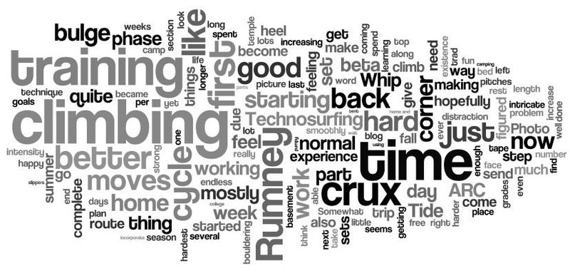 Rock Climbing Photo: A word-cloud generated several weeks. This should ...