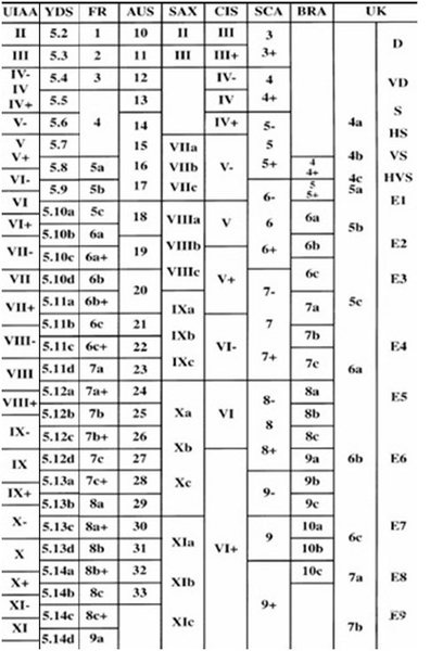 Grade conversion chart.