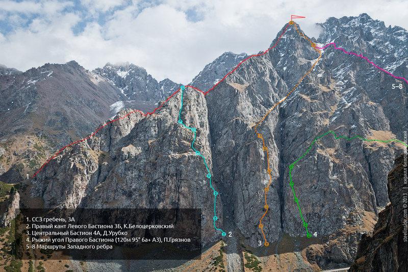 Peak Oktybrenok's West Face. Copyright Kirill Belotserkovskiy