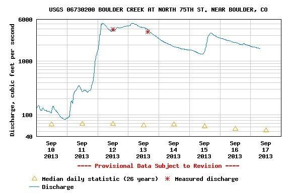 Boulder Creek.