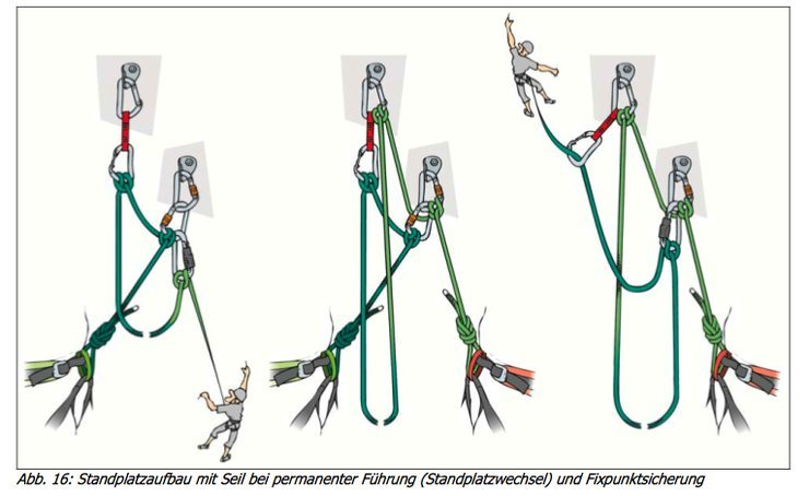 belay transition to fixed point, DAV 2012