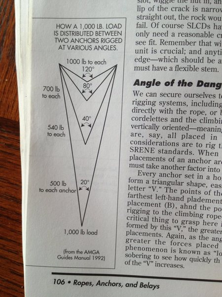 Angle of dangle, from John Long's book <em>How To Climb.</em><br> Long, shiny chains are easier to find under snow. As this is gully is subject to avalanches of spindrift if not worse, we thought the anchors would keep getting buried and would remain so if the route remained ignored as we were sure it would be.<br> Remember, when we started this project in 2011, this section of wall was being ignored. We just wanted climbers to leave the sunny side and join us on the DARK side. 30 years with no new routes seemed long enough.<br> We were afraid that climbers would ignore this route if stories circulated that the anchors were weak and impossible to find. Plus we did not want to install time bombs. <br>   We have recently been abused by a well know SA guide who whined that he could not find the anchors on his failed attempt winter of '12/'13. Yet in next breath he complained he did not like the long, shiny chains that are easier to troll for when buried under snow. <br>   But at this point, we plan on trimming chain, length and changing color. As for intermediate bolts, most are buried under snow. Good luck finding them. This year, unlike last year, the route is very wet, so we have a better feel for what bolts work and which we can &quot;live&quot; without.<br> May the force be with on the dark side.