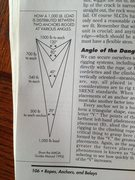 Rock Climbing Photo: Angle of dangle, from John Long's book How To Clim...