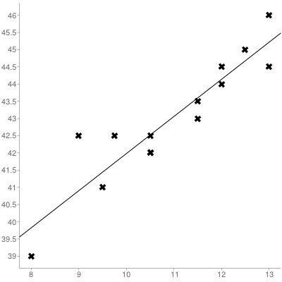 Linear Regression of TC Pro Sizing