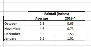 Yosemite Valley rainfall