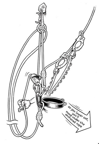 3. Grab the strand of threaded rope that goes through the ring to your back-tie. Rig that strand through your belay device. Take up all the slack, and suck yourself in tight to the lowering ring until the main lead rope is unweighted enough to unclip the carabiner at the pendulum point.<br> by Mike Clelland