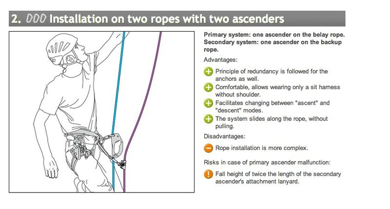 Rock Climbing Photo: Petzl two-rope instructions