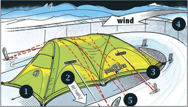 Storm-proof your tent setup<br> by Mike Tea