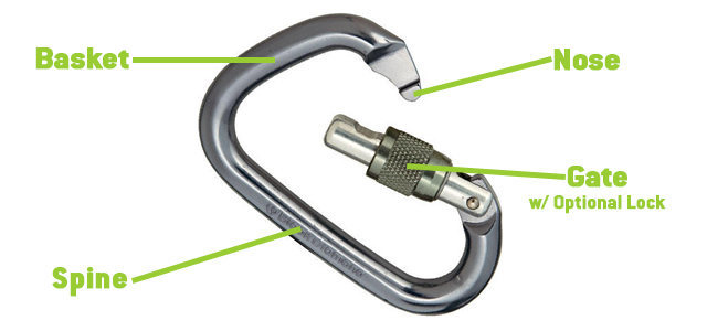 Parts of a carabiner