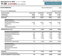 BD financials