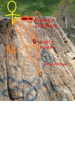 Bad drawing of the top belay discussed above in the thread