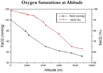 The partial pressure of oxygen in the alveoli (PaO2) and the oxygen saturation (SaO2) goes down with altitude.