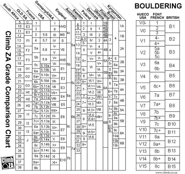 Climb.za grade conversion chart