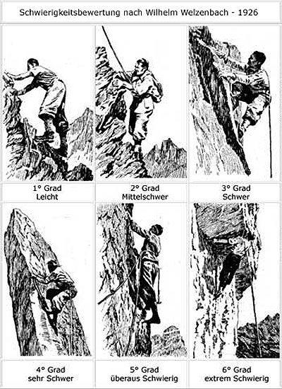 An old describtion of climbing grades.
