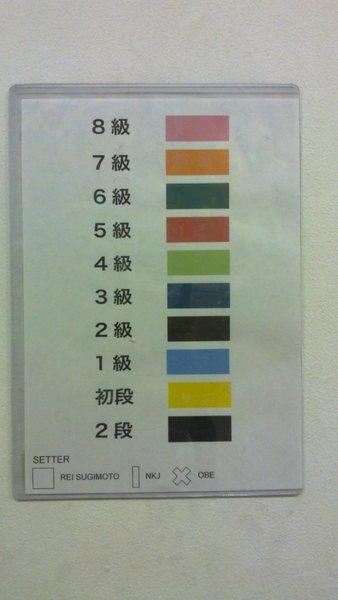 Japanese bouldering grades, top is easiest, bottom hardest.