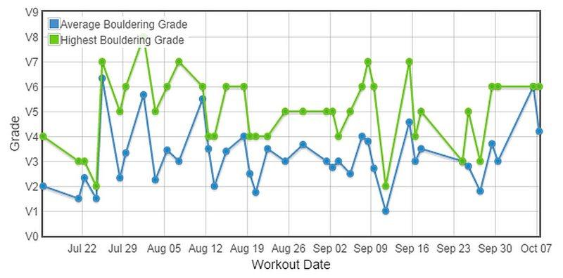 Bouldering progression over time