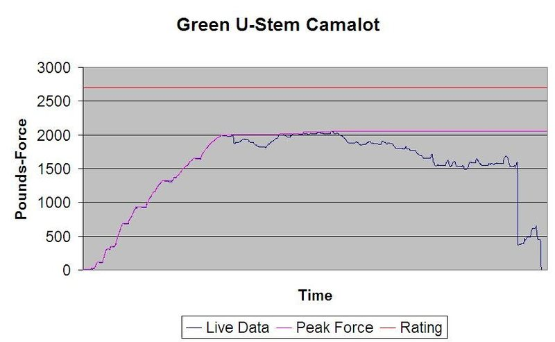 Green ustem camalot force