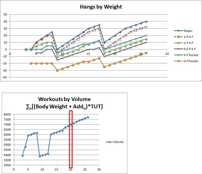 Hangboard workouts by weight and volume.