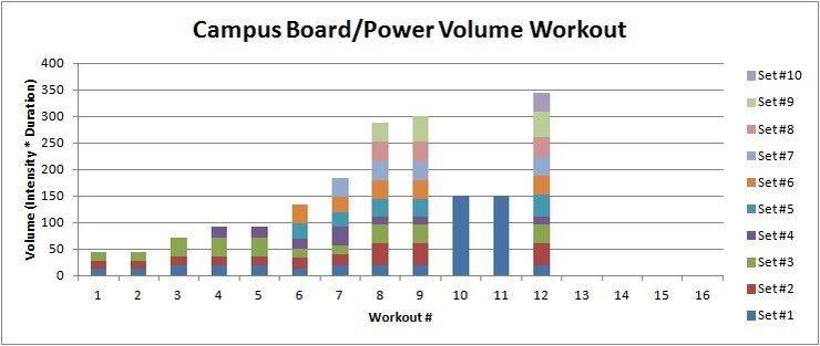 Campus/limit boulder volume.