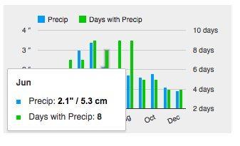 Precip in Inches and cm